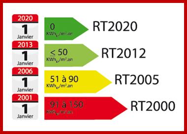 rt 2012 - rt 2020 - bepos - maisons passives